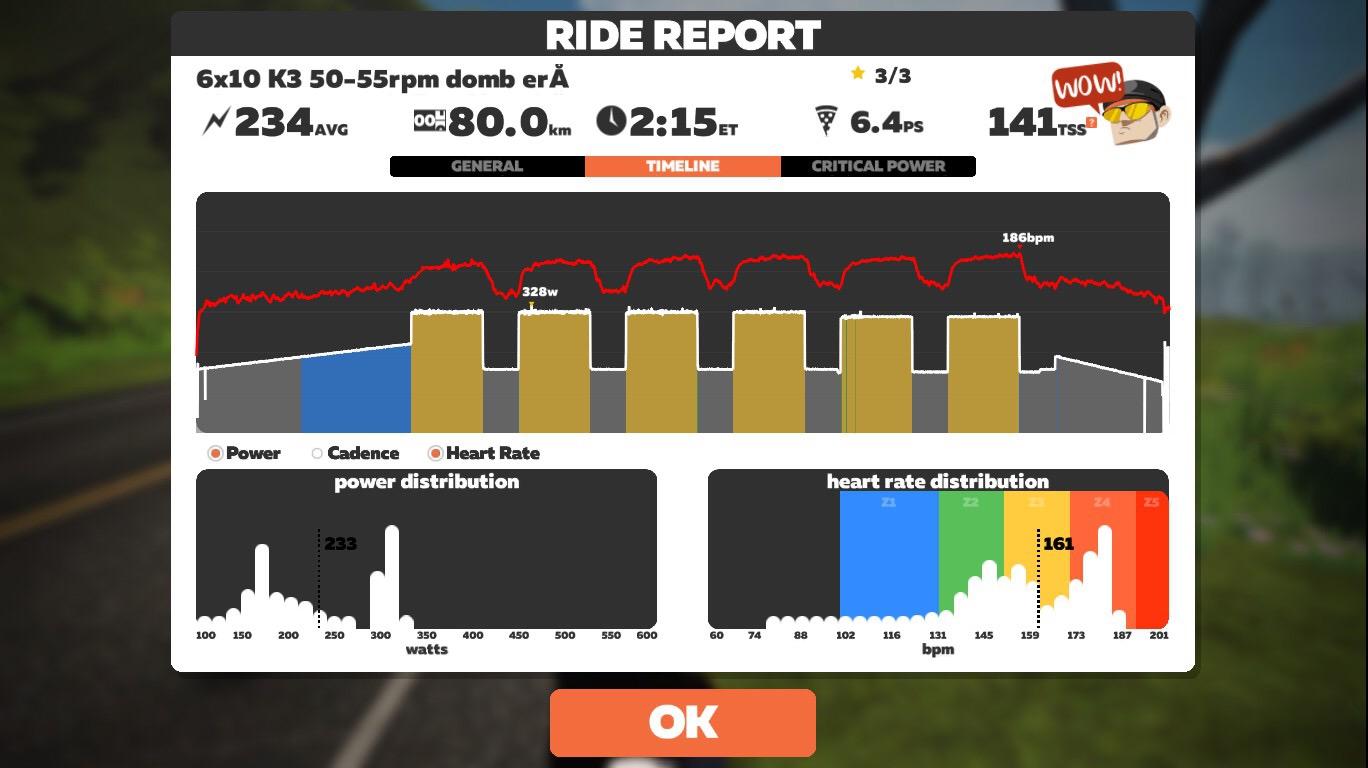 Ride Report –a görgős edzés elemzése